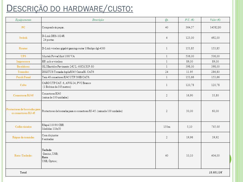 Descrição do hardware/custo: