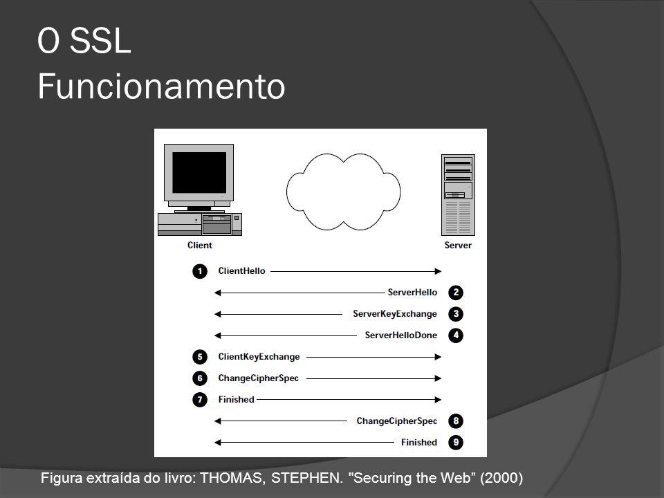 O SSL Funcionamento Figura extraída do livro: THOMAS, STEPHEN. Securing the Web (2000)