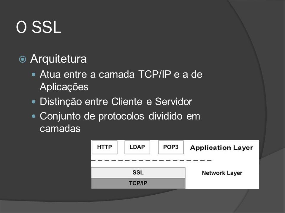 O SSL Arquitetura Atua entre a camada TCP/IP e a de Aplicações