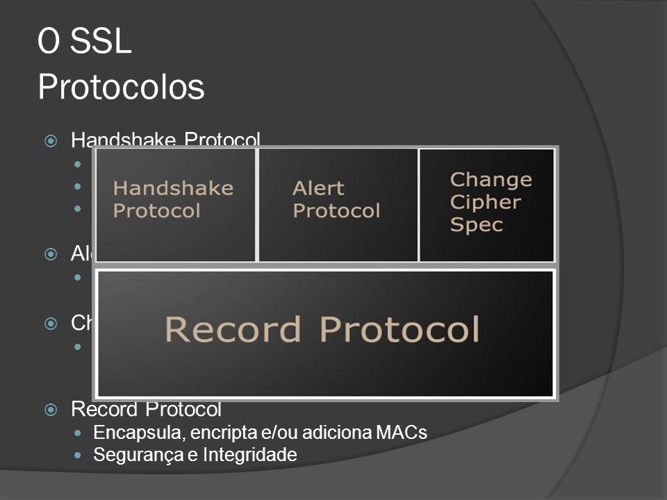 O SSL Protocolos Handshake Protocol Alert Protocol Change Cipher Spec