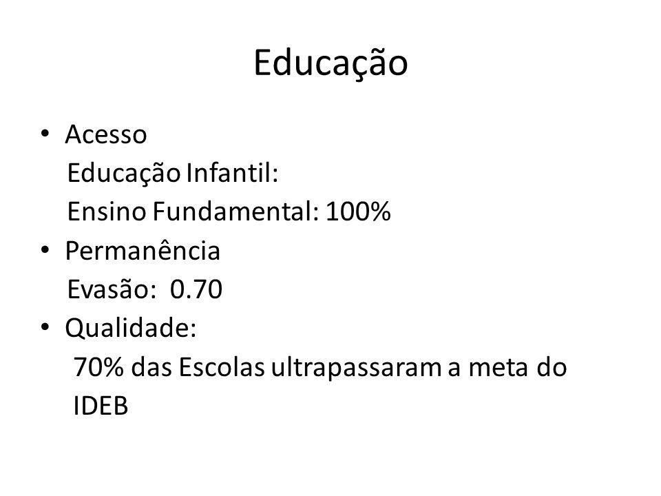 Educação Acesso Educação Infantil: Ensino Fundamental: 100%