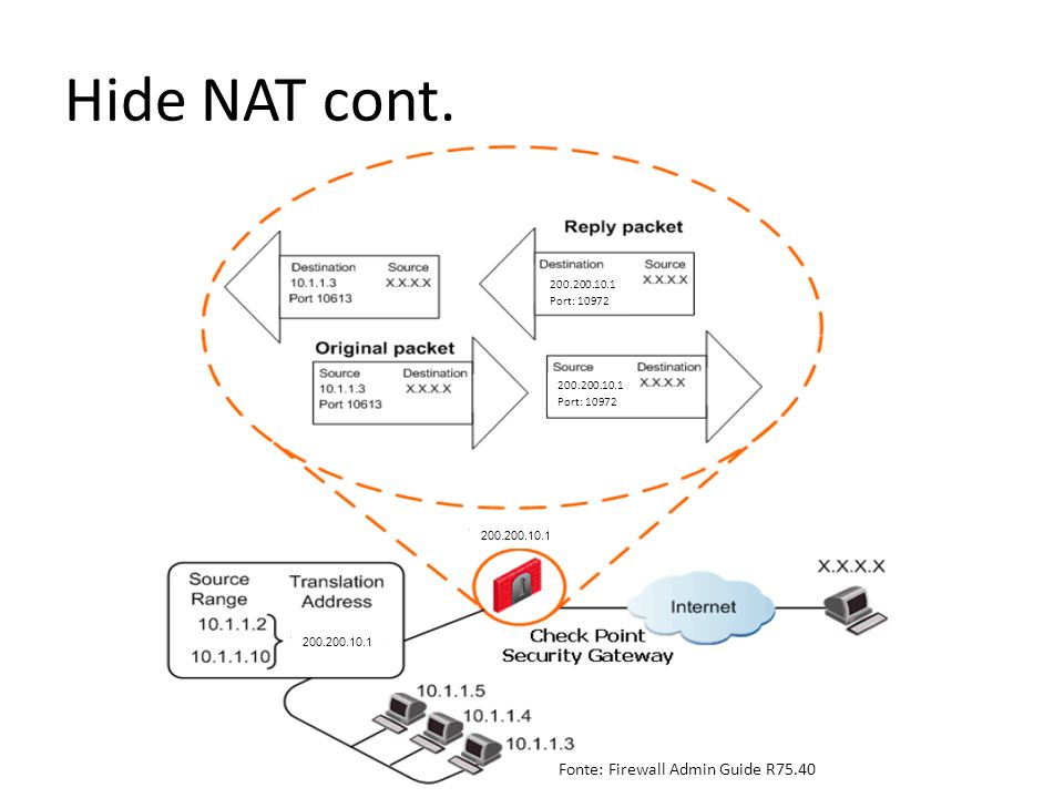 Hide NAT cont. Fonte: Firewall Admin Guide R75.40 200.200.10.1