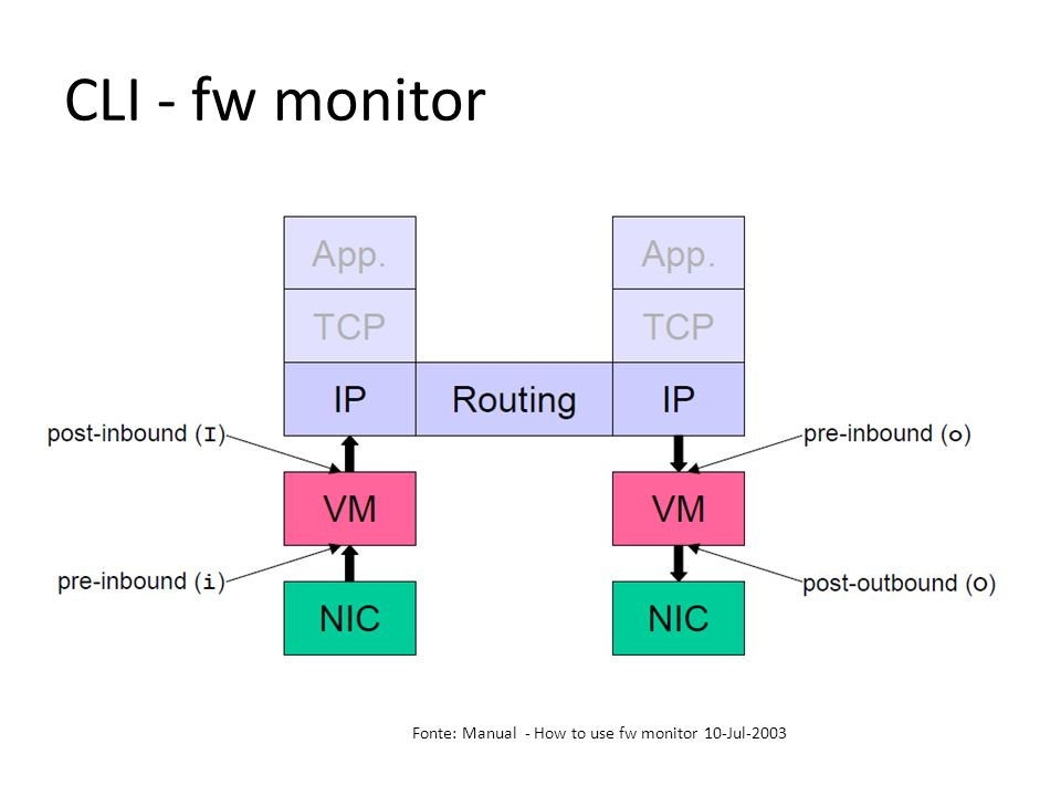 CLI - fw monitor Fonte: Manual - How to use fw monitor 10-Jul-2003
