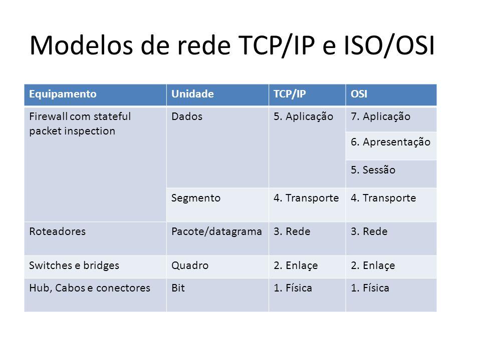 Modelos de rede TCP/IP e ISO/OSI
