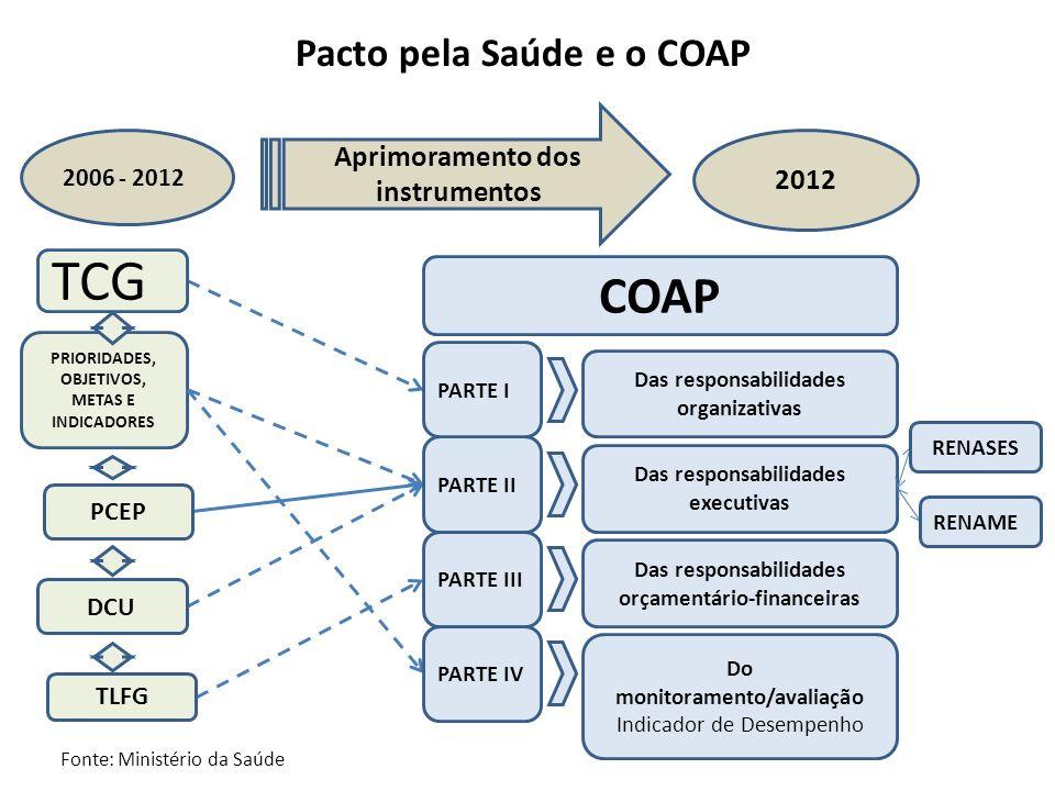 Pacto pela Saúde e o COAP Aprimoramento dos instrumentos