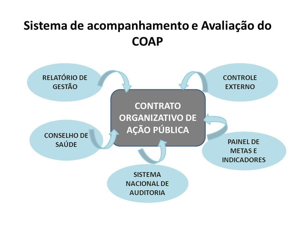 Sistema de acompanhamento e Avaliação do COAP
