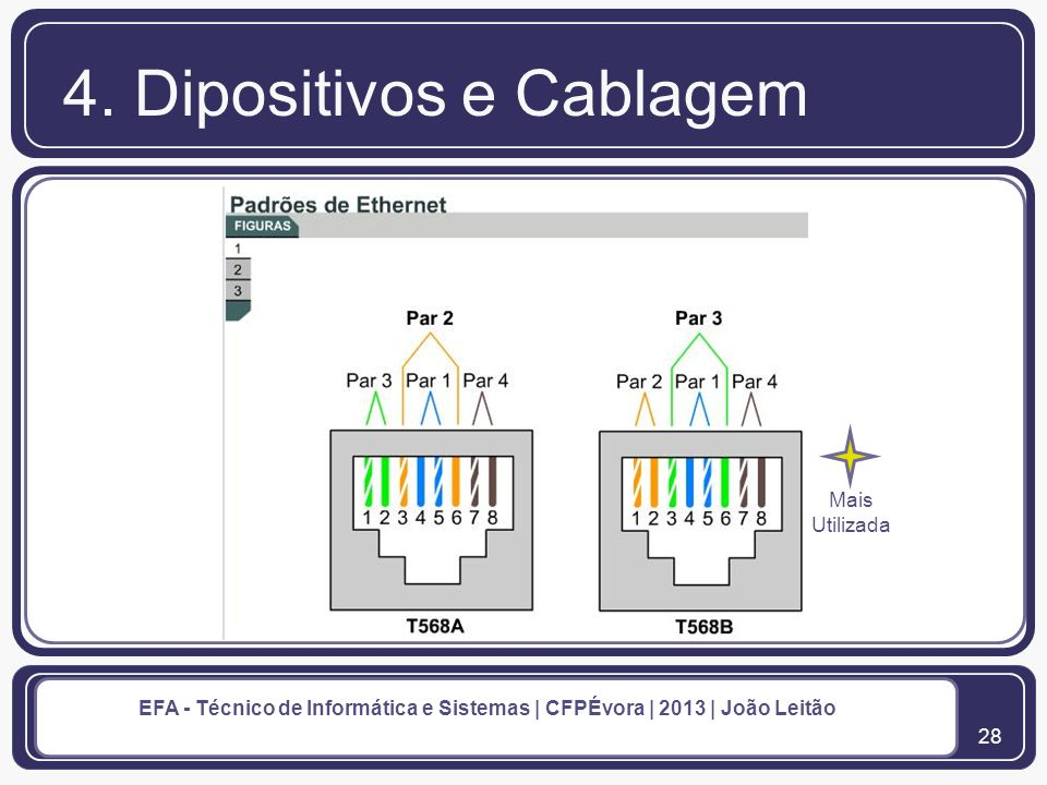 4. Dipositivos e Cablagem