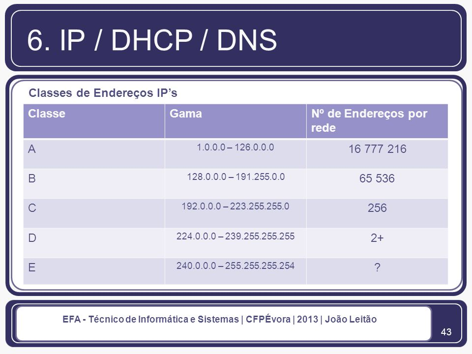 6. IP / DHCP / DNS Classes de Endereços IP's Classe Gama
