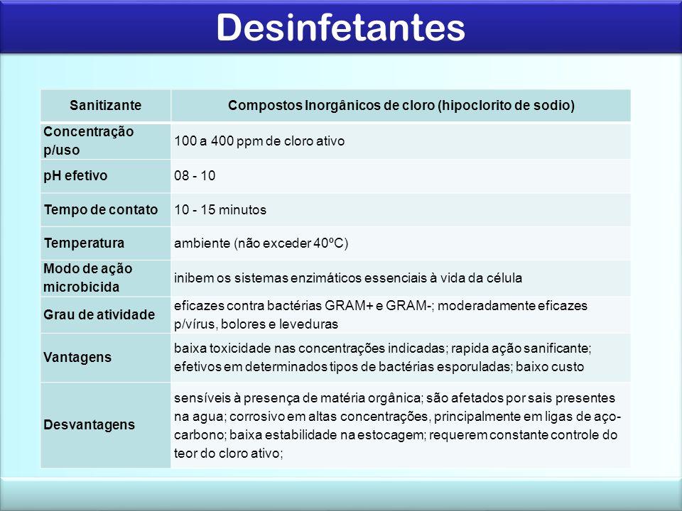 Compostos Inorgânicos de cloro (hipoclorito de sodio)