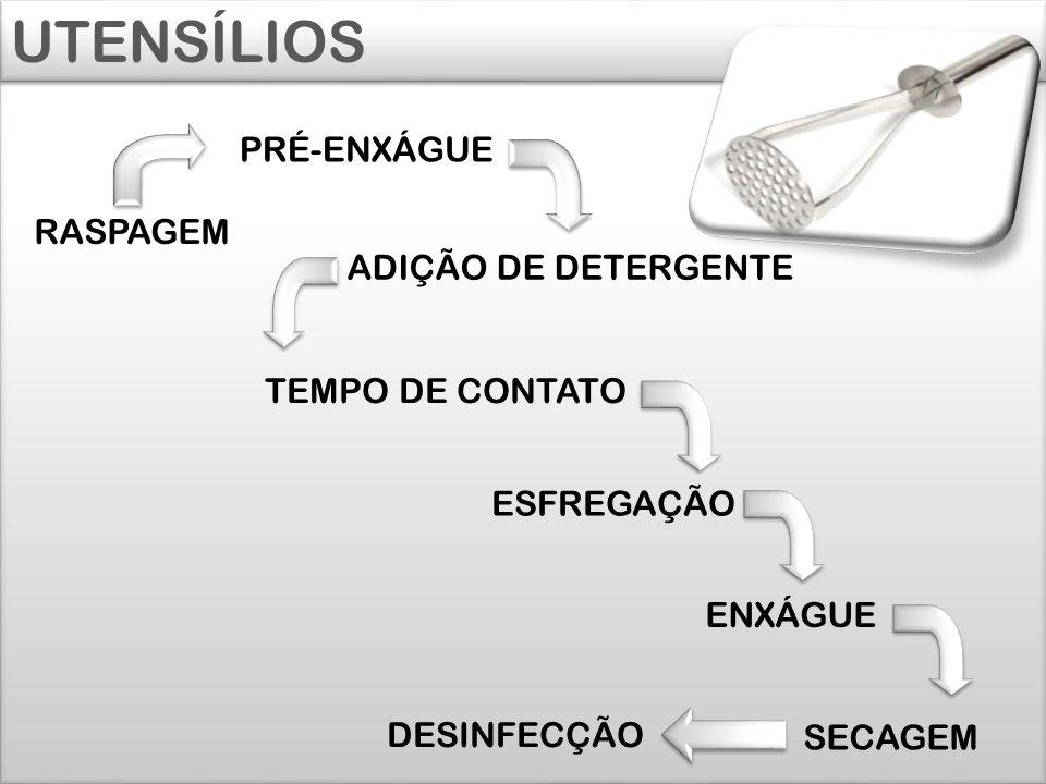 UTENSÍLIOS PRÉ-ENXÁGUE RASPAGEM ADIÇÃO DE DETERGENTE TEMPO DE CONTATO