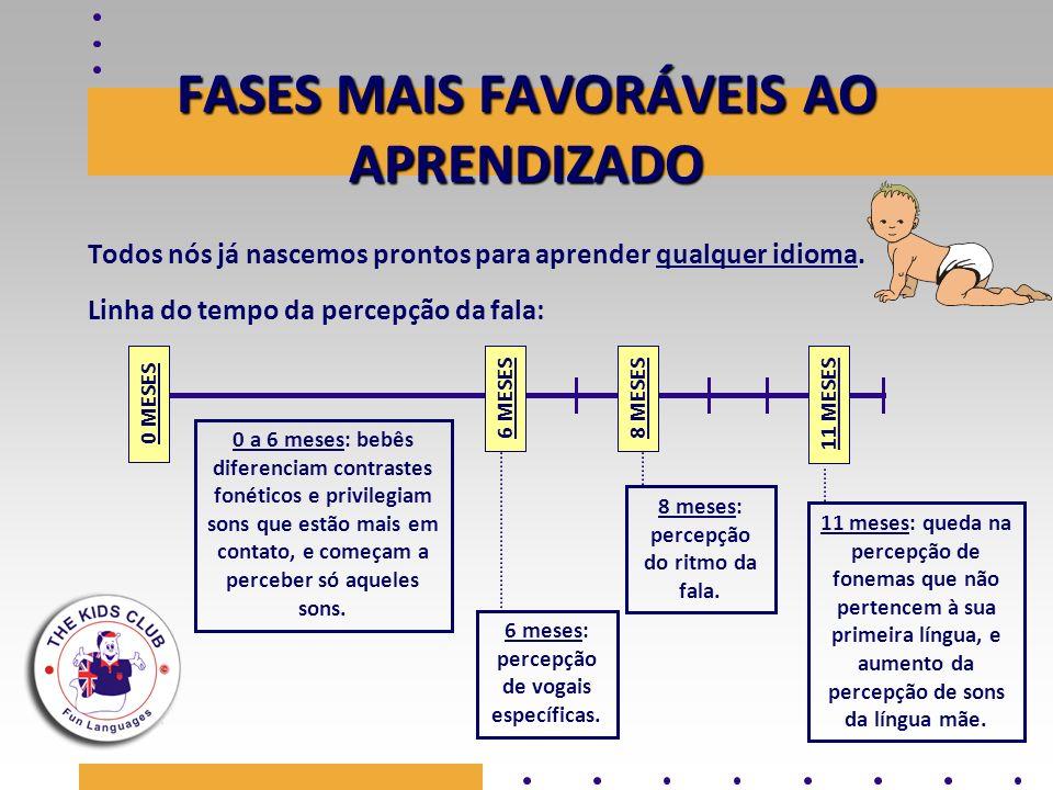 FASES MAIS FAVORÁVEIS AO APRENDIZADO