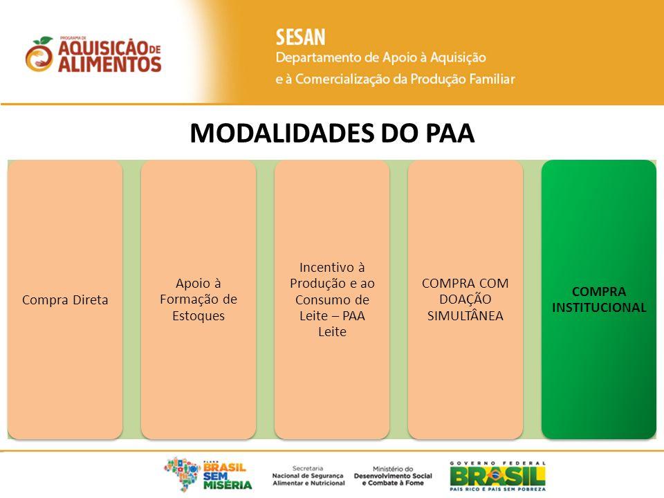 MODALIDADES DO PAA Compra Direta Apoio à Formação de Estoques