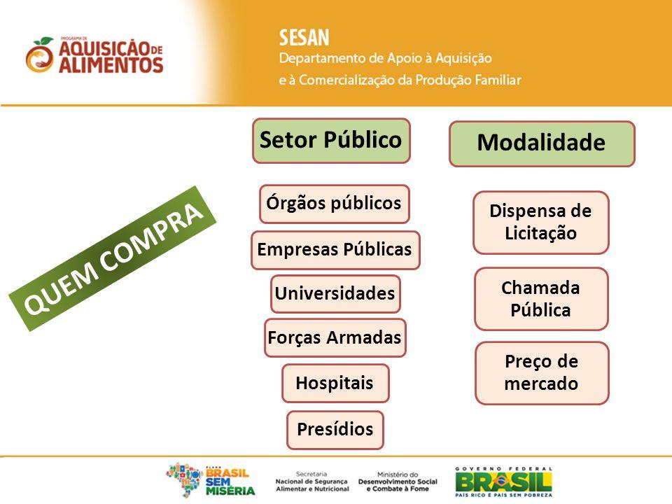 QUEM COMPRA Setor Público Modalidade Órgãos públicos