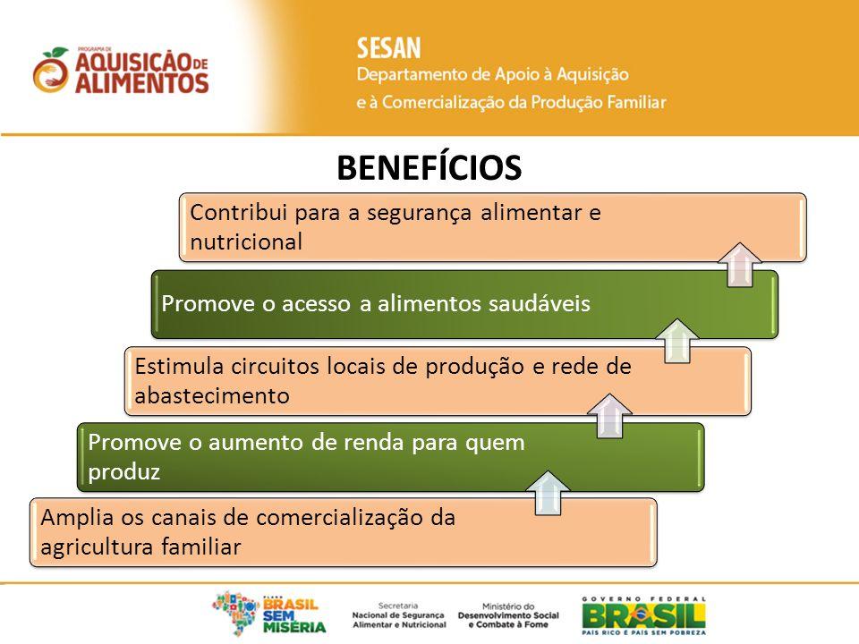 BENEFÍCIOS Contribui para a segurança alimentar e nutricional