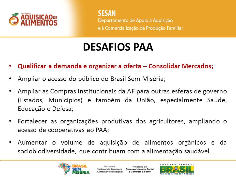 DESAFIOS PAA Qualificar a demanda e organizar a oferta – Consolidar Mercados; Ampliar o acesso do público do Brasil Sem Miséria;