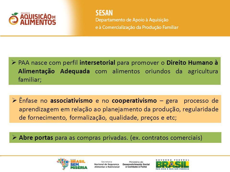 PAA nasce com perfil intersetorial para promover o Direito Humano à Alimentação Adequada com alimentos oriundos da agricultura familiar;
