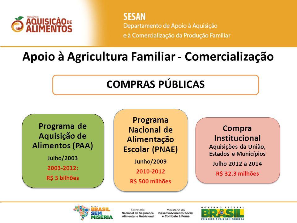 Apoio à Agricultura Familiar - Comercialização