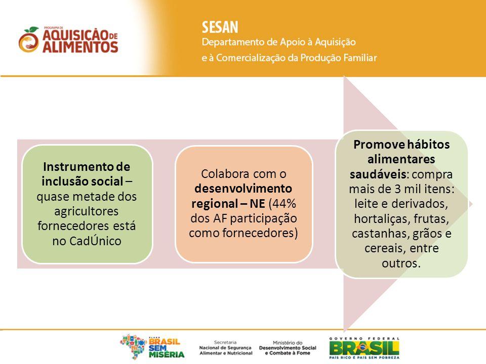 Instrumento de inclusão social – quase metade dos agricultores fornecedores está no CadÚnico