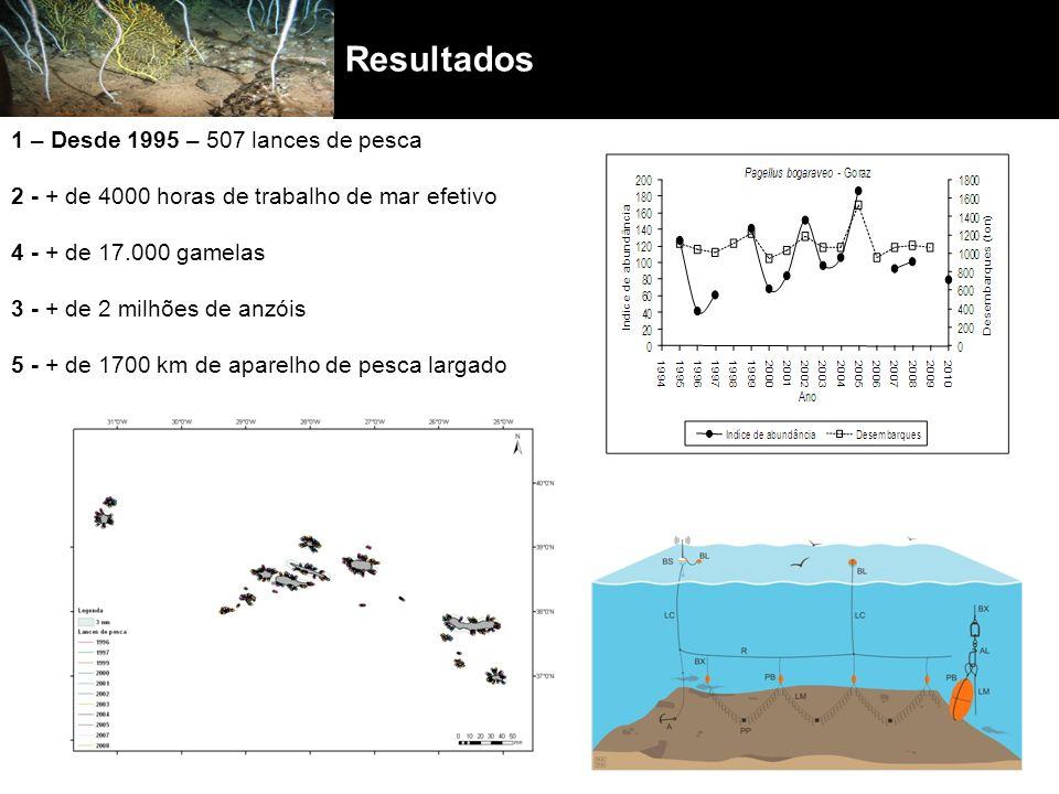 Resultados 1 – Desde 1995 – 507 lances de pesca