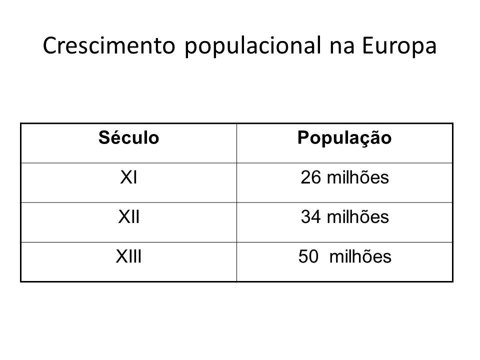 Crescimento populacional na Europa