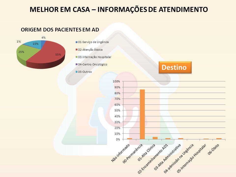 MELHOR EM CASA – INFORMAÇÕES DE ATENDIMENTO