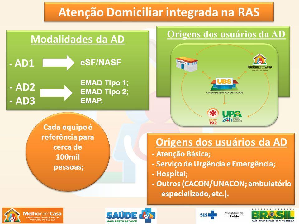 Atenção Domiciliar integrada na RAS