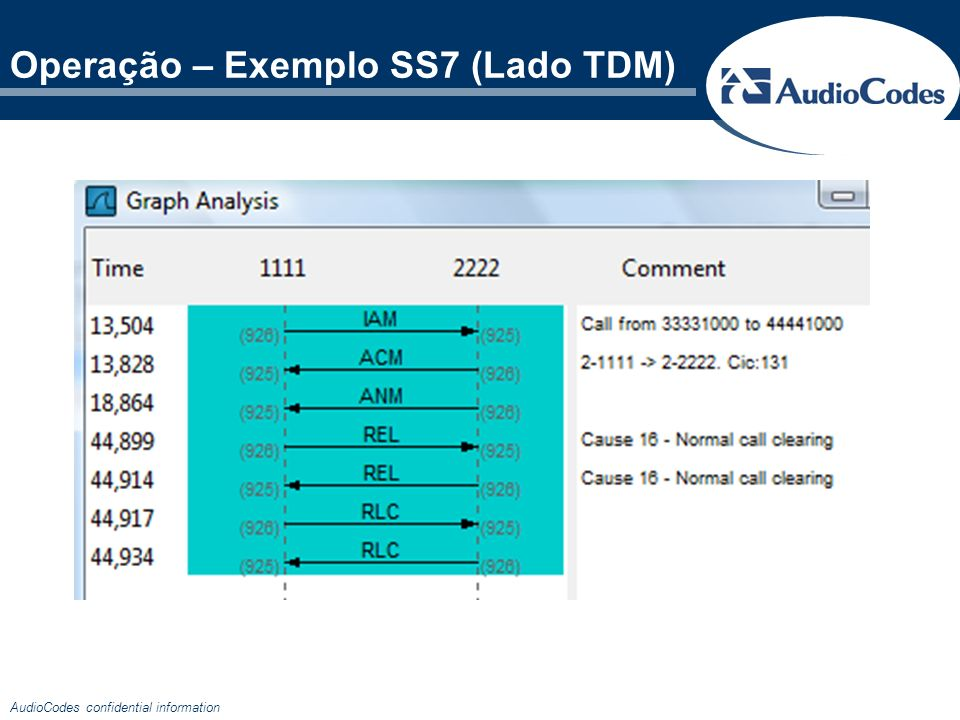 Operação – Exemplo SS7 (Lado TDM)