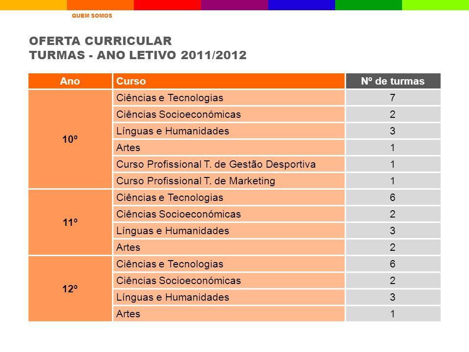 OFERTA CURRICULAR TURMAS - ANO LETIVO 2011/2012 Ano Curso Nº de turmas