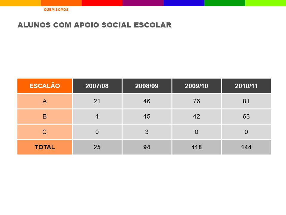 ALUNOS COM APOIO SOCIAL ESCOLAR