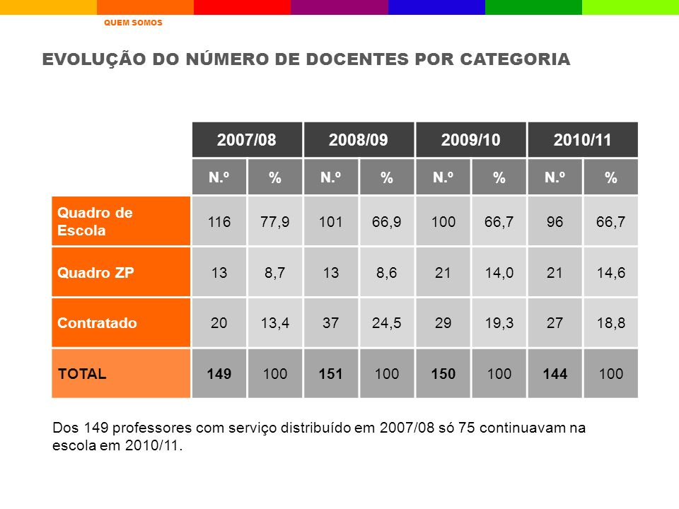 EVOLUÇÃO DO NÚMERO DE DOCENTES POR CATEGORIA