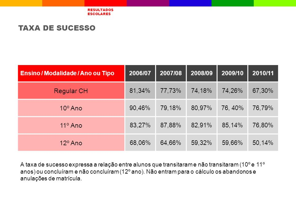 TAXA DE SUCESSO Regular CH 10º Ano 11º Ano 12º Ano 81,34% 77,73%