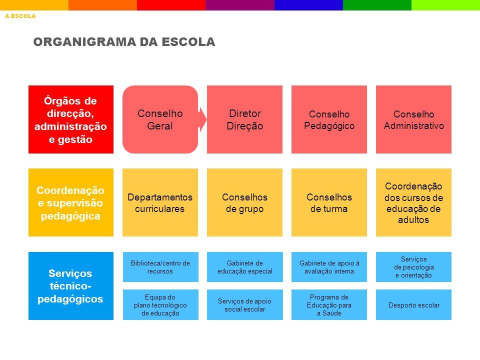 ORGANIGRAMA DA ESCOLA Órgãos de direcção, administração e gestão