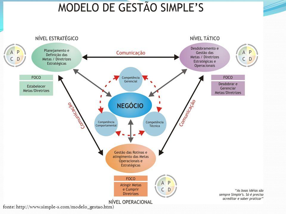 fonte: http://www.simple-s.com/modelo_gestao.htm)