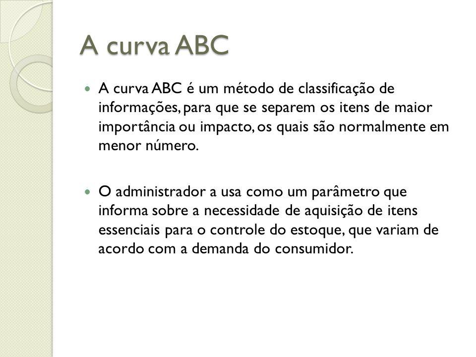 A curva ABC