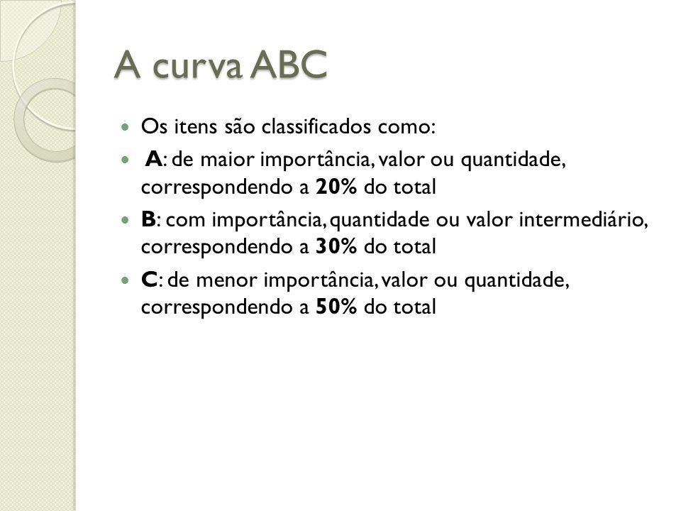 A curva ABC Os itens são classificados como: