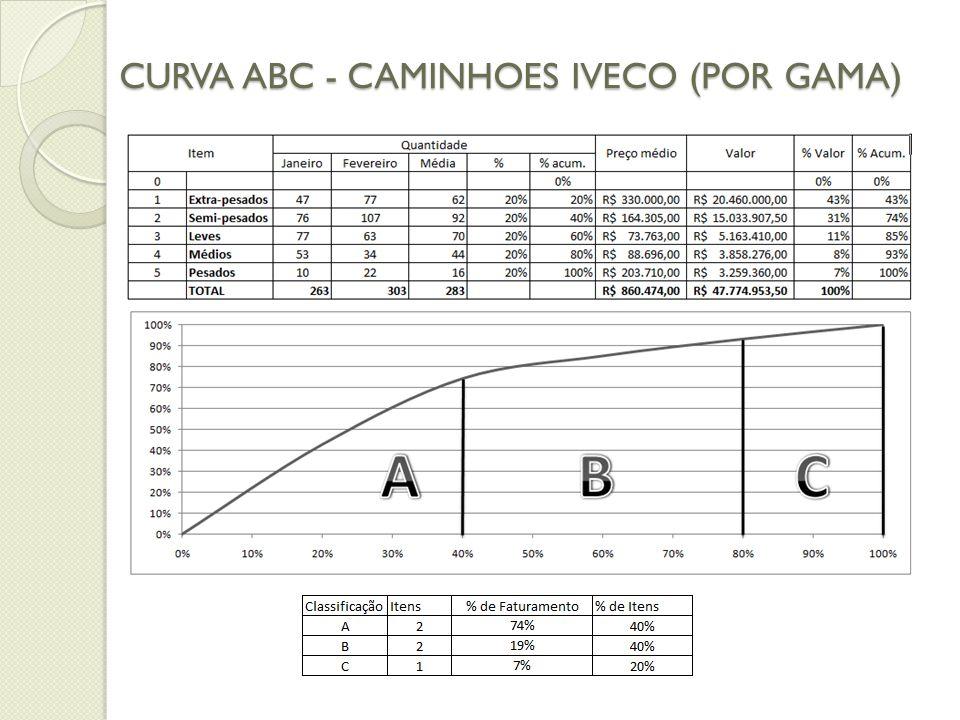 CURVA ABC - CAMINHOES IVECO (POR GAMA)