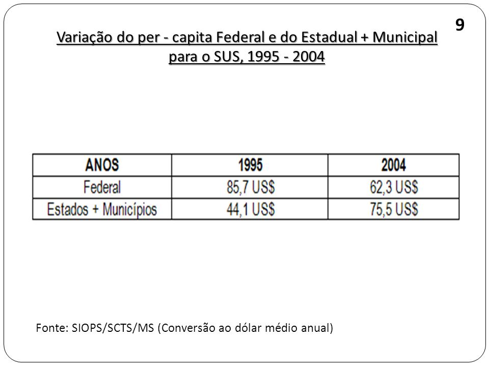 Variação do per - capita Federal e do Estadual + Municipal