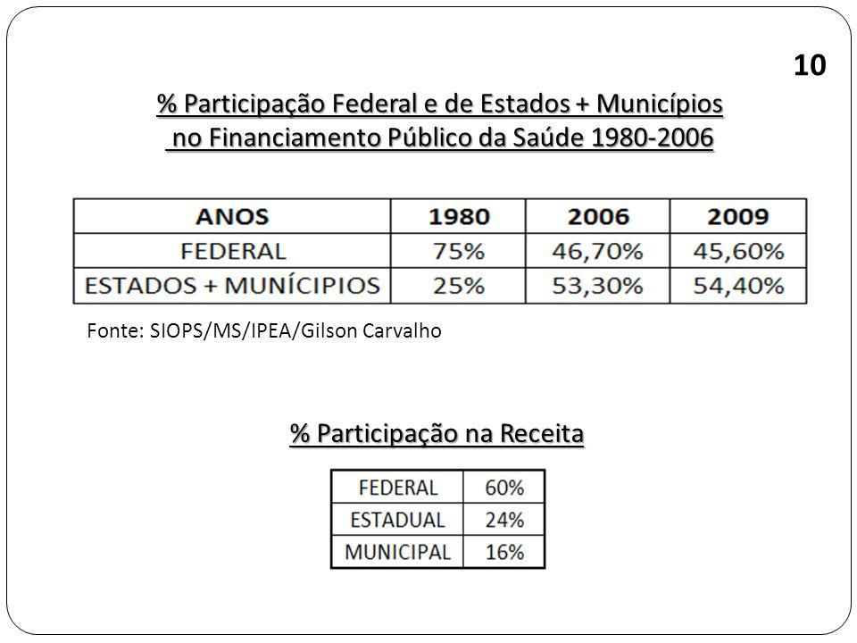 10 % Participação Federal e de Estados + Municípios