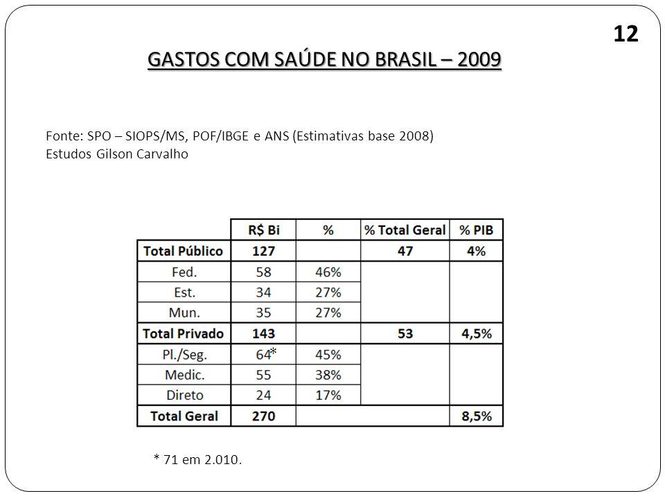 GASTOS COM SAÚDE NO BRASIL – 2009