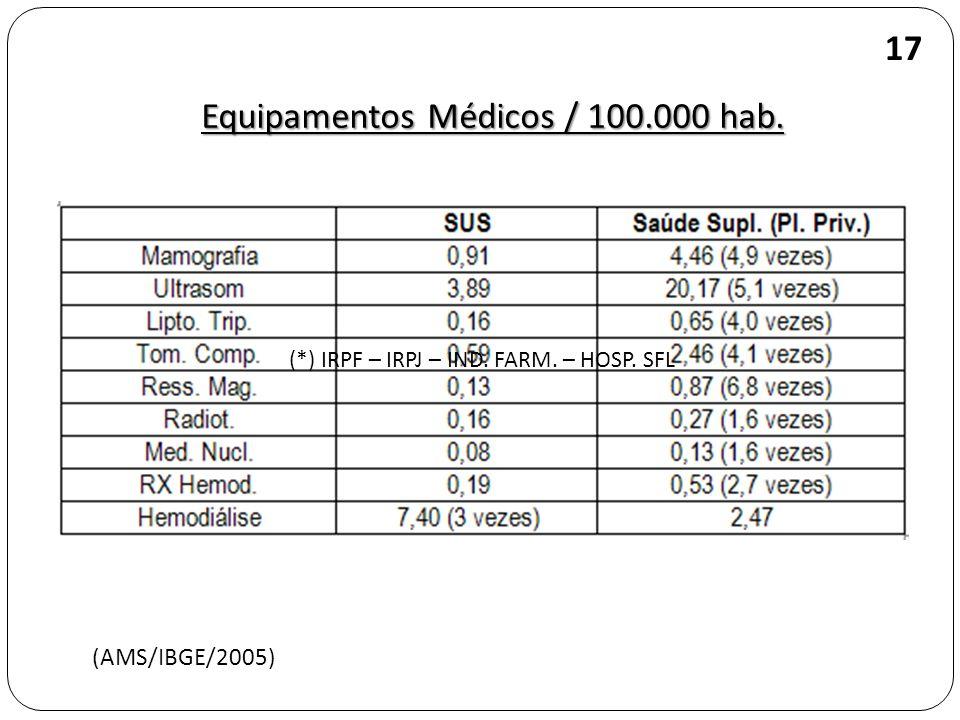 Equipamentos Médicos / 100.000 hab.