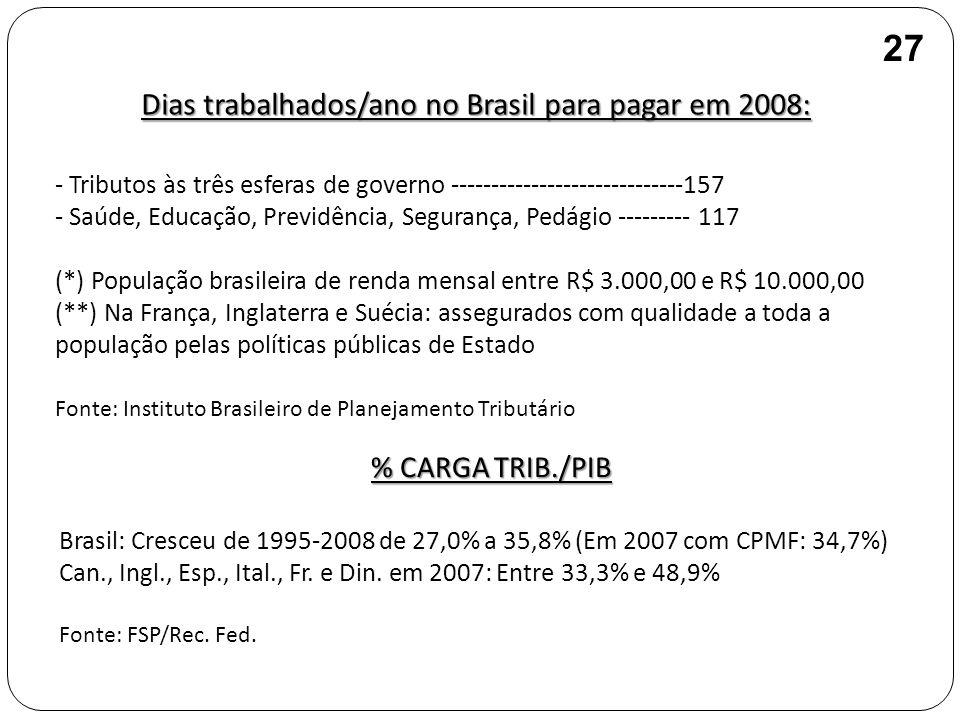 Dias trabalhados/ano no Brasil para pagar em 2008: