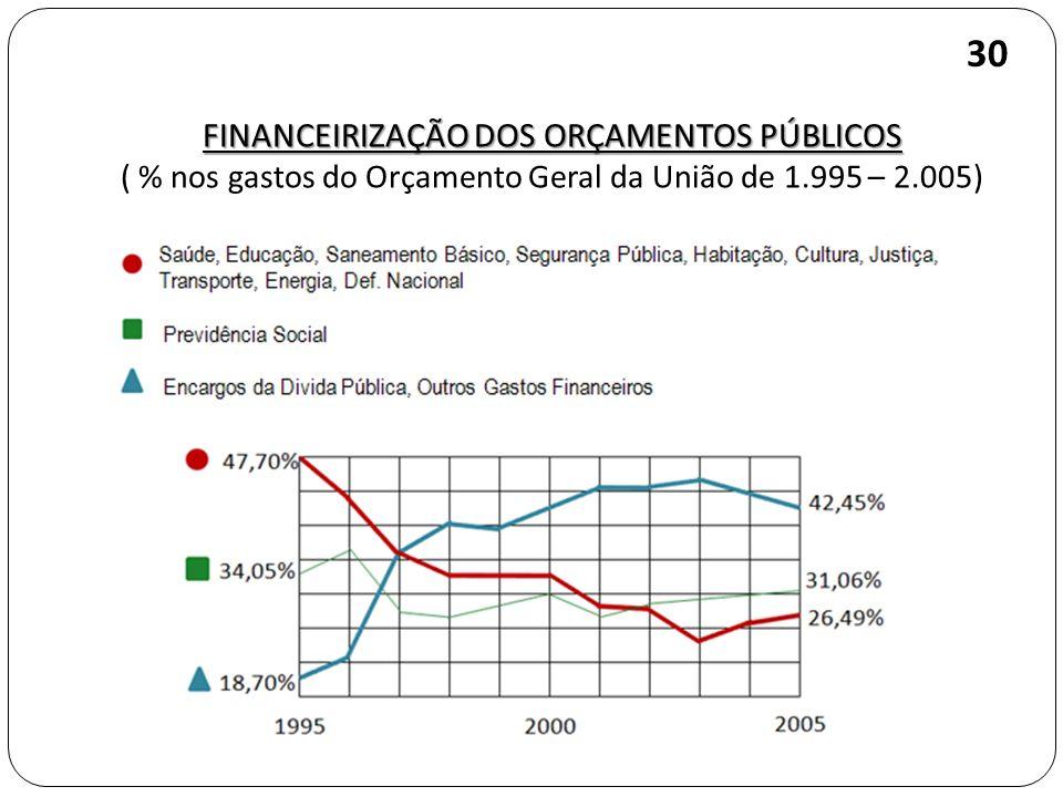 30 FINANCEIRIZAÇÃO DOS ORÇAMENTOS PÚBLICOS