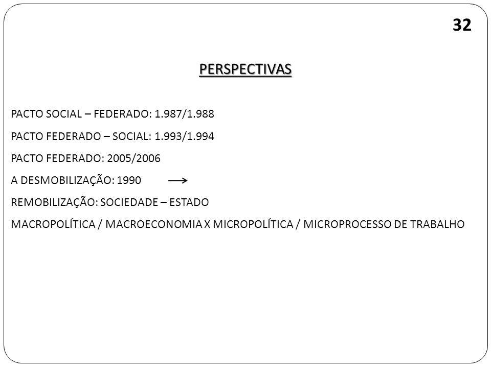 32 PERSPECTIVAS PACTO SOCIAL – FEDERADO: 1.987/1.988