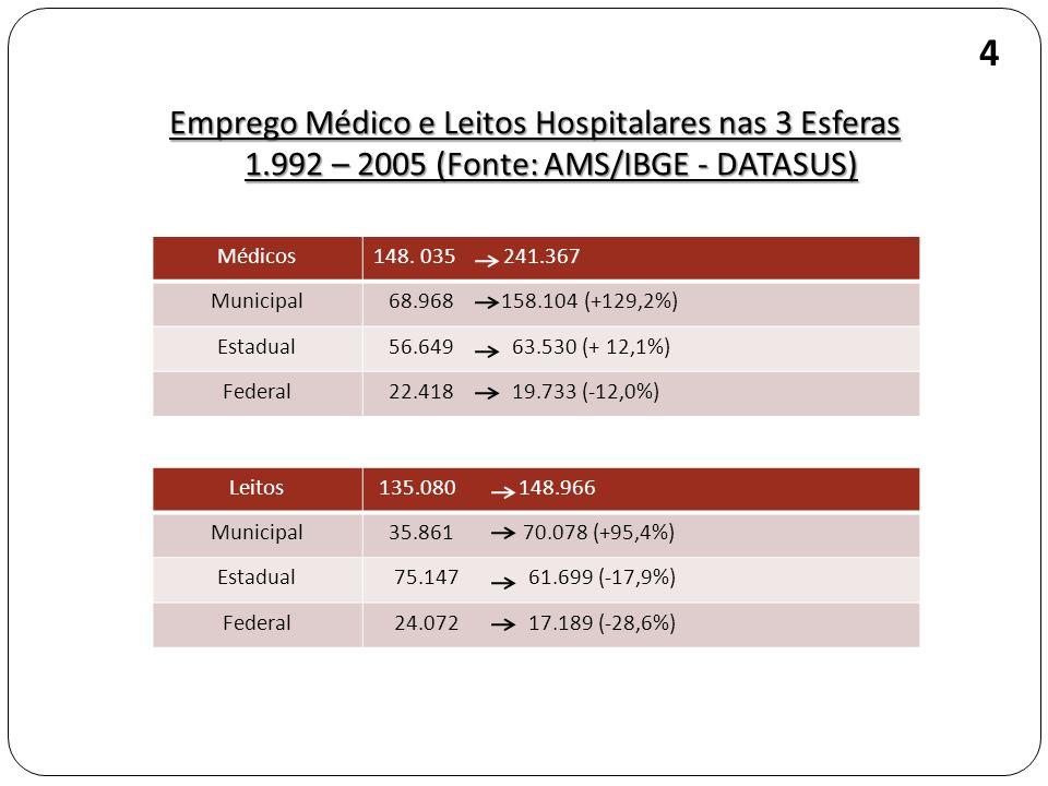 4 Emprego Médico e Leitos Hospitalares nas 3 Esferas 1.992 – 2005 (Fonte: AMS/IBGE - DATASUS) Médicos.