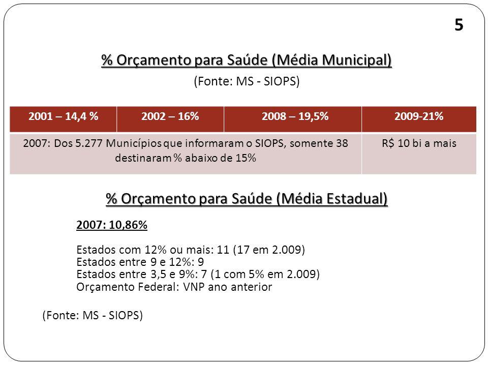 5 % Orçamento para Saúde (Média Municipal)