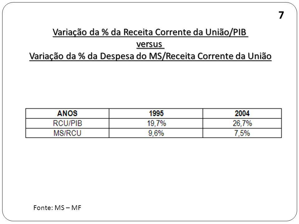 7 Variação da % da Receita Corrente da União/PIB versus