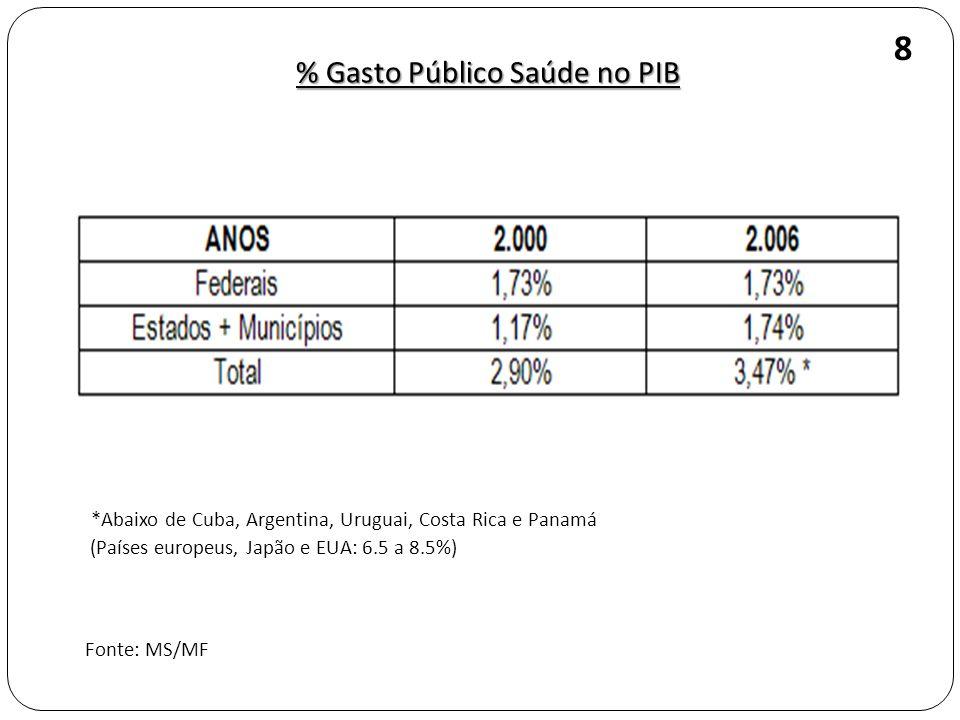 % Gasto Público Saúde no PIB