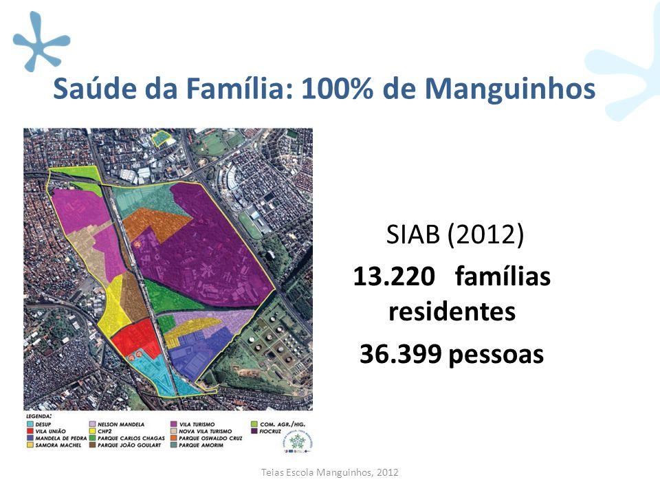 Saúde da Família: 100% de Manguinhos