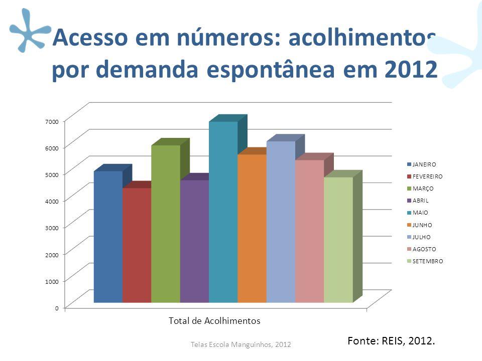 Acesso em números: acolhimentos por demanda espontânea em 2012