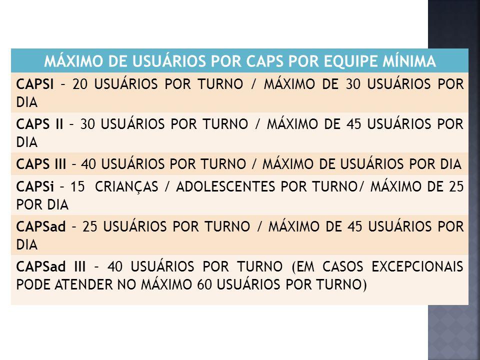 MÁXIMO DE USUÁRIOS POR CAPS POR EQUIPE MÍNIMA